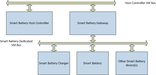 Smart Battery Gateway Overview