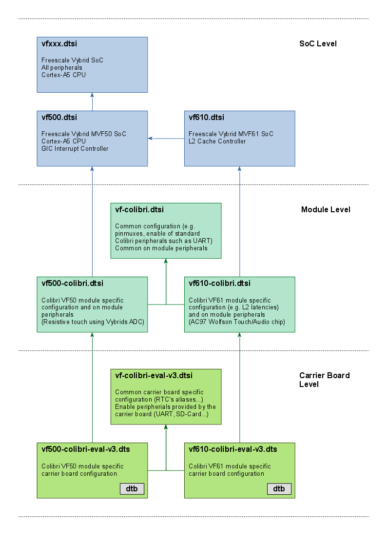 Kernel compile device tree