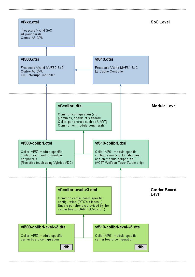 Colibri VF50/VF61 device tree layout