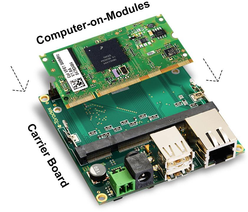 Complete Development Platform