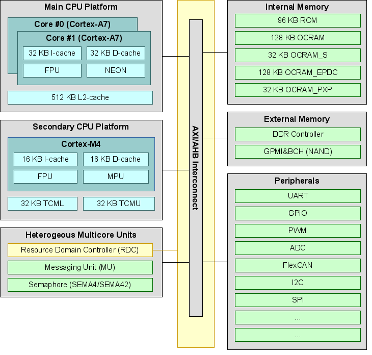 i.MX 7 Heterogeneous Asymmetric Multicore Architecture Block Diagram