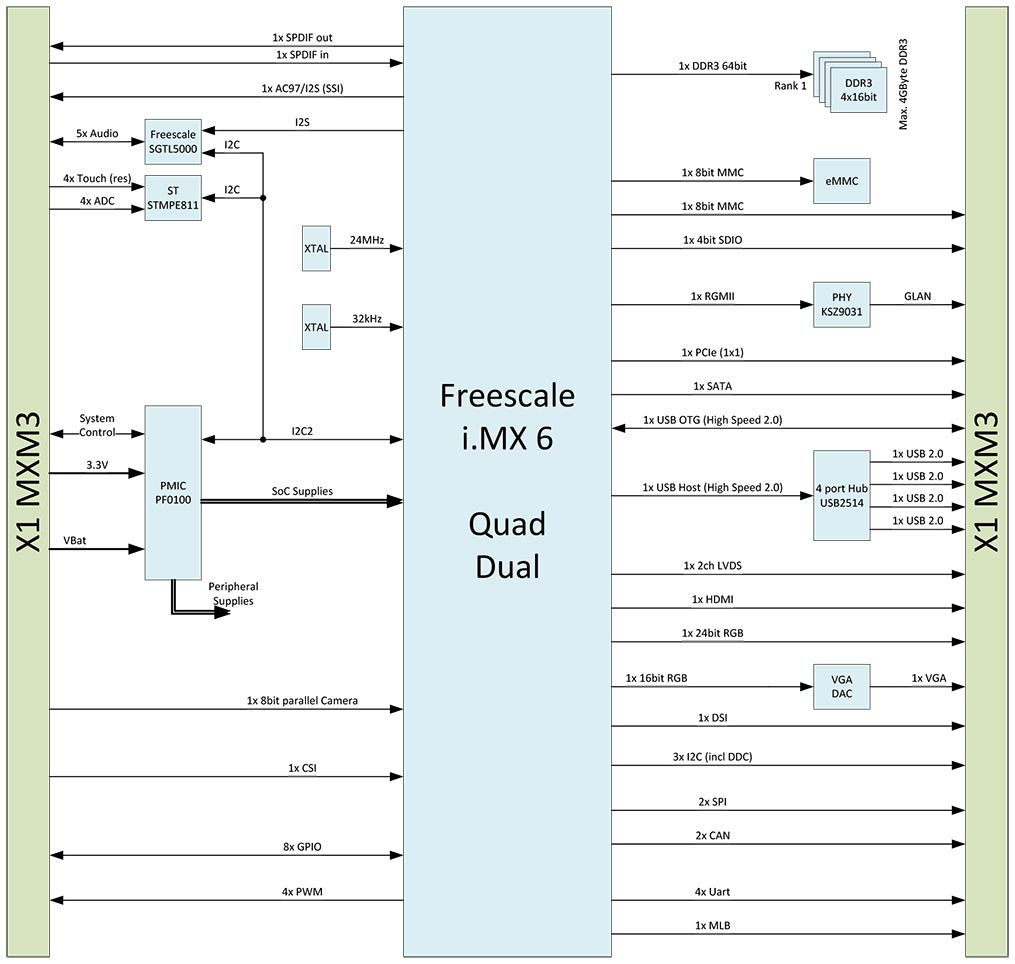 Nxp Freescale Imx 6 Arm Based Computer On Module Apalis Imx6 64 Bit Block Diagram