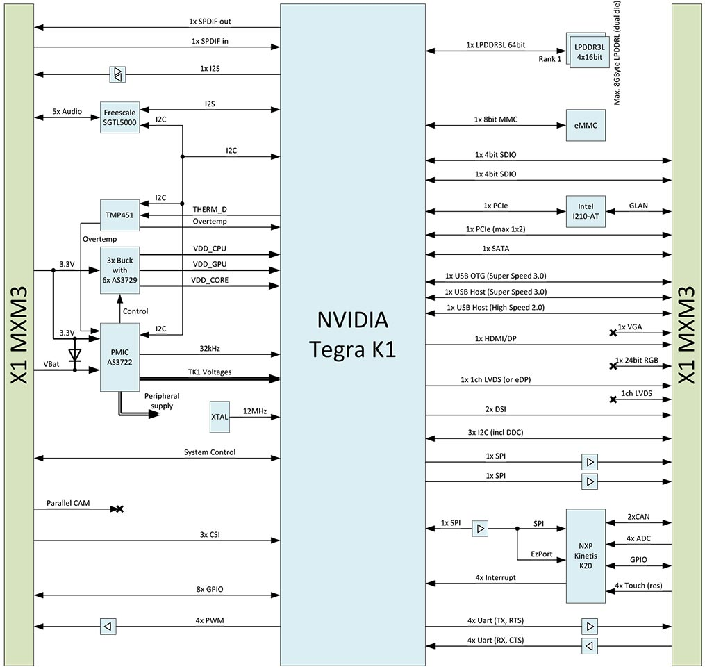 Advanced Computer Hardware Diagram Electrical Wiring Block Jpg Nvidia Tegra K1 System On Module Apalis Tk1 Som Parts Motherboard