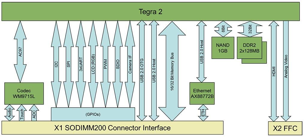 nvidia tegra 2 computer on module colibri t20 rh toradex com