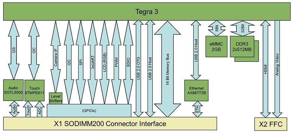 nvidia tegra 3 computer on module colibri t30 Aakash Tablet block diagram