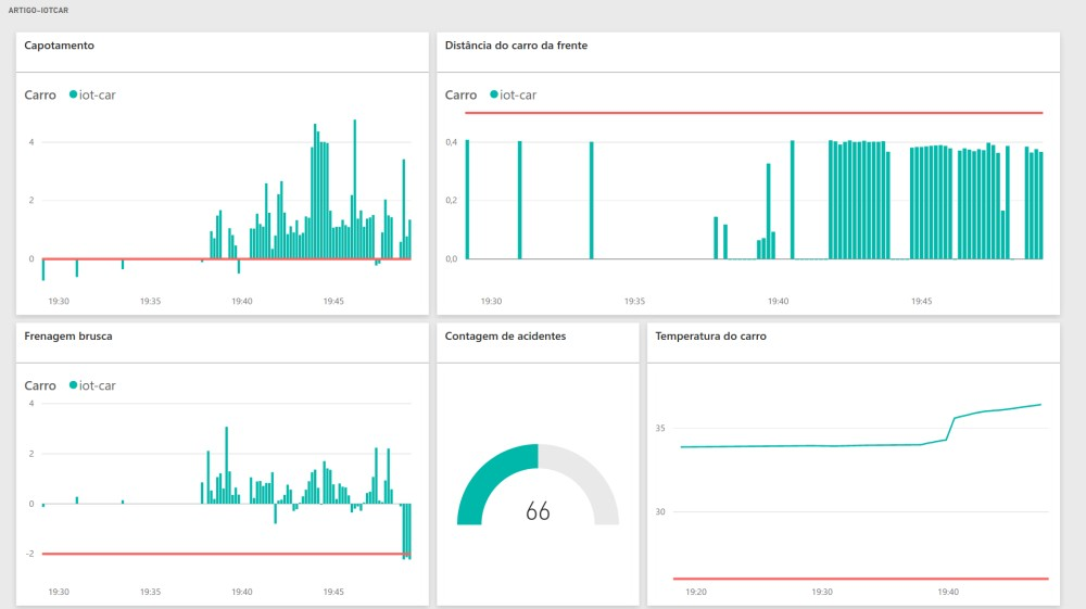 Final dashboard from the Power BI