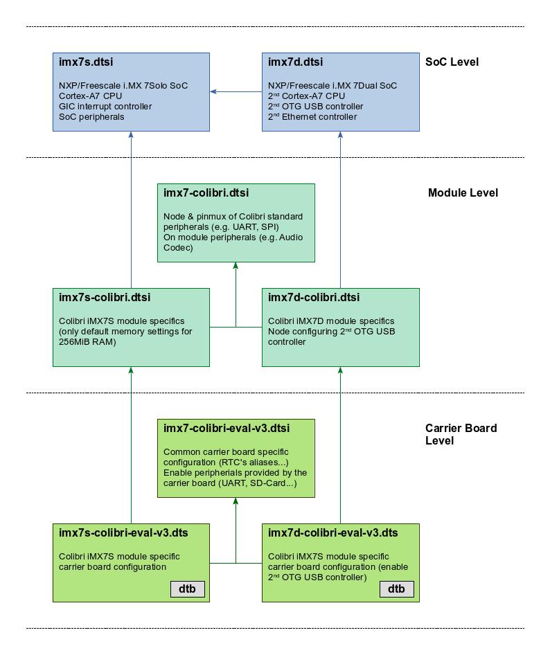 Colibri iMX7 device tree structure