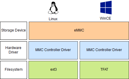 eMMC-based devices