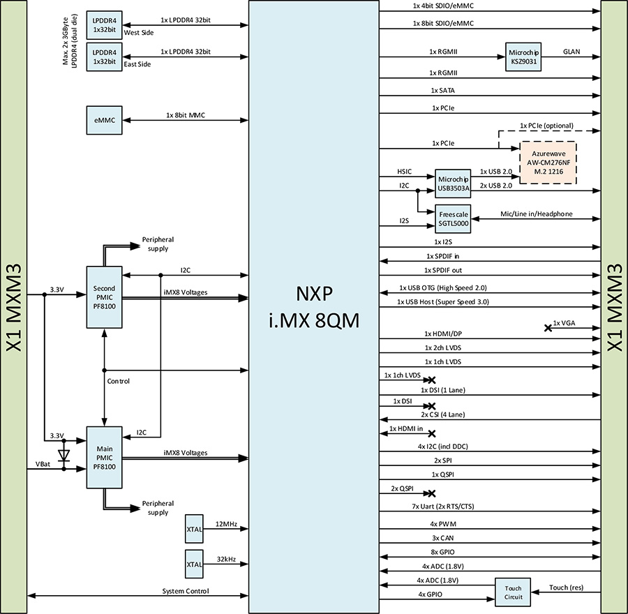 Nxp Imx 8qm Computer On Module Apalis Imx8 64 Bit Block Diagram