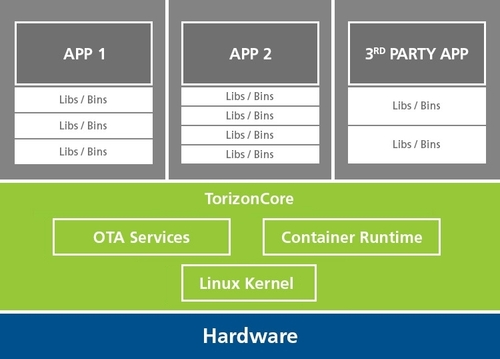 Application Architecture with TorizonCore