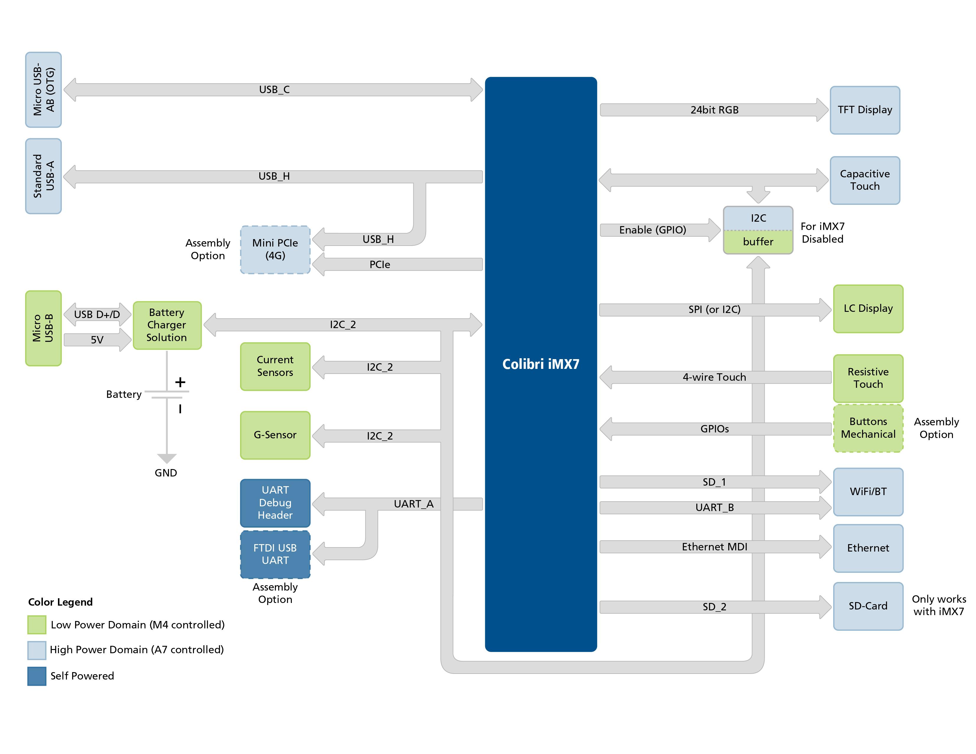 block diagram colibri imx7 low power demo