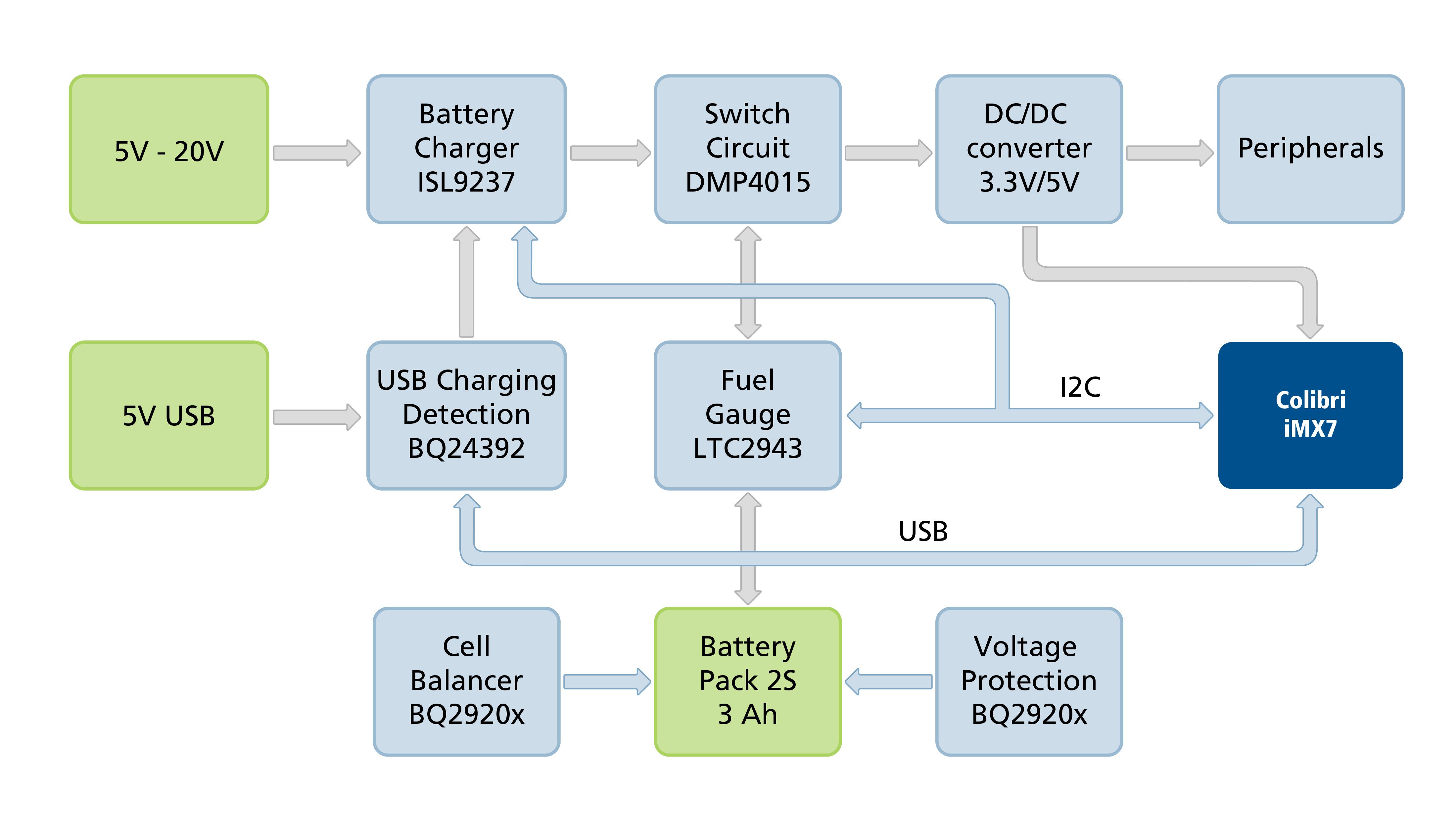 Toradex Colibri iMX7 Low Power Demo BMS Overview