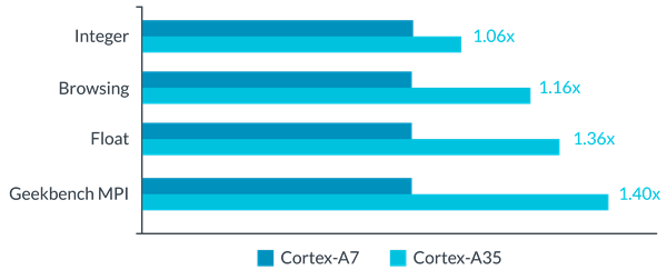 Cortex-A7 vs Cortex-A35 performance