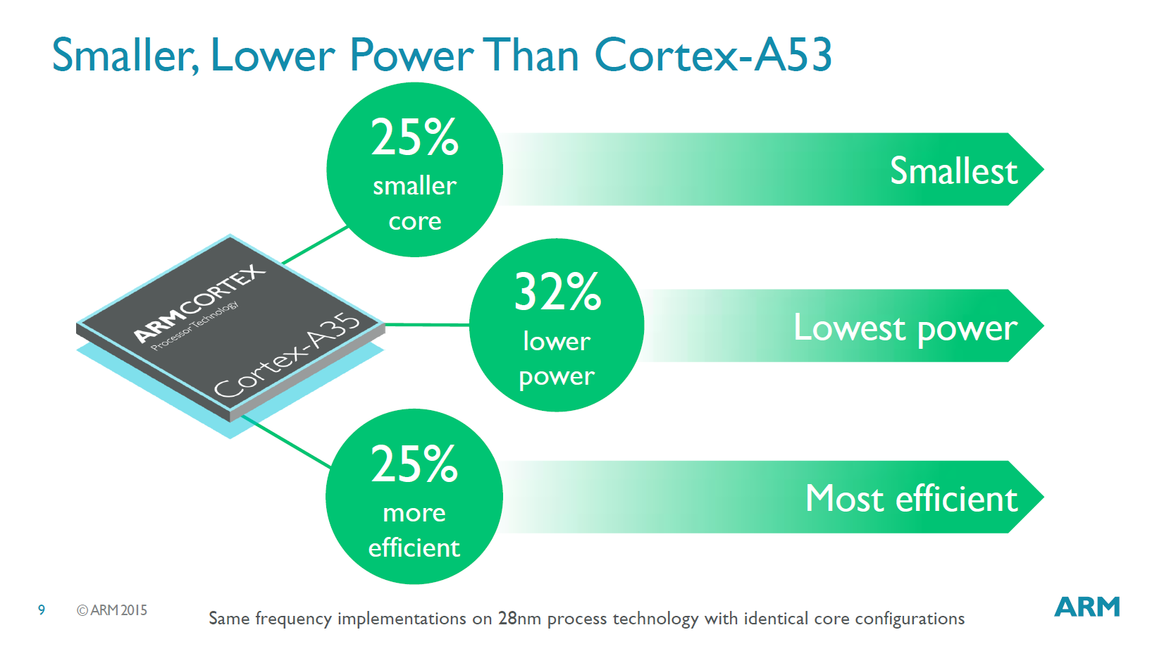 The Arm Cortex-A35 in Comparison - Cortex-A7 & Cortex-A53