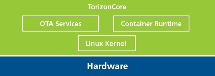 Torizon - Easy-to-use Industrial Linux Platform