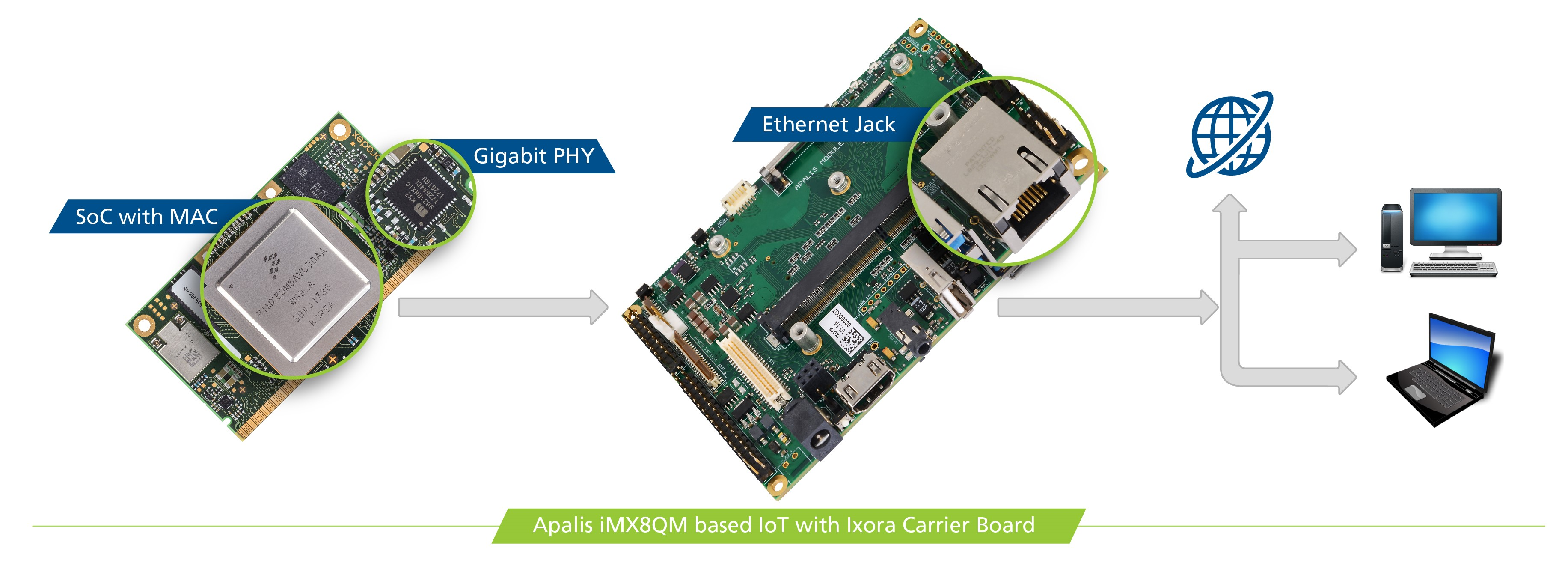 Apalis iMX8QM based IoT with Ixora Carrier Board