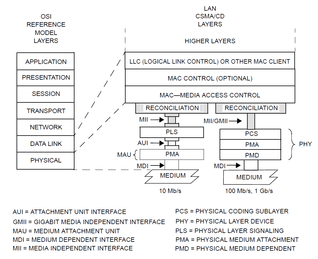 OSI Reference Model from IEEE Standard for Ethernet