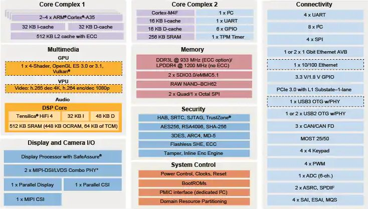 i.MX 8X Heterogeneous Asymmetric Multicore Architecture Block Diagram