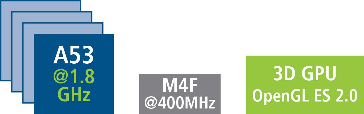 Arm CPU Cortex-A53+ Cortex-A72+ M4