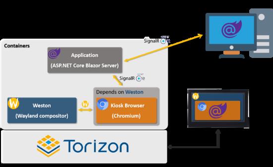 ASP.NET Core Blazor GPS Application architecture
