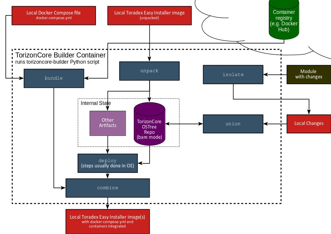 TorizonCore Builder Workflow