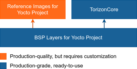 Relationship between TorizonCore, BSP Layers and Reference Images