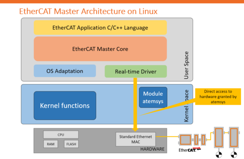 EtherCAT Master Architecture on Linux