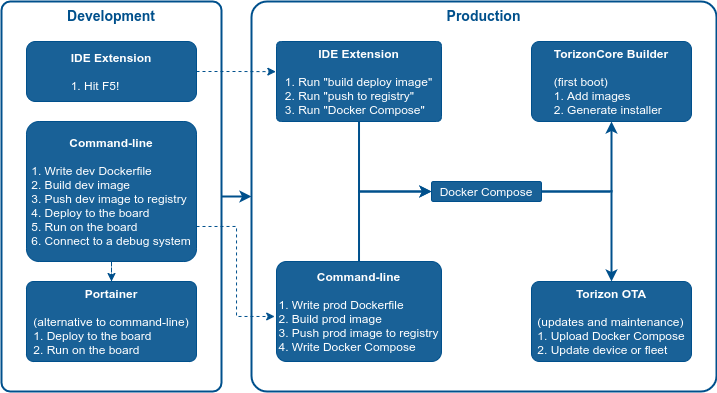 Deploy Container To The Board Flowchart