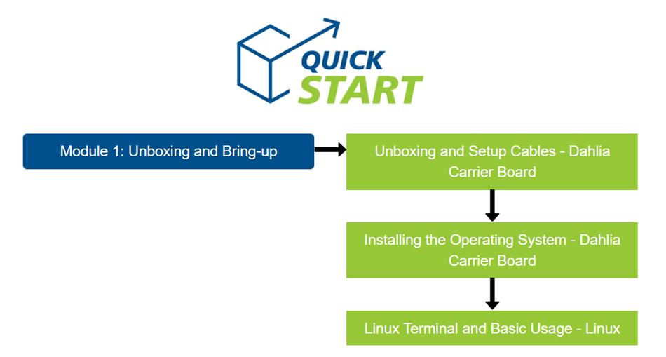 The Toradex Quickstart Guide