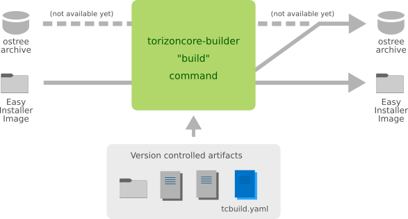 Inputs and outputs of the torizoncore-builder build command