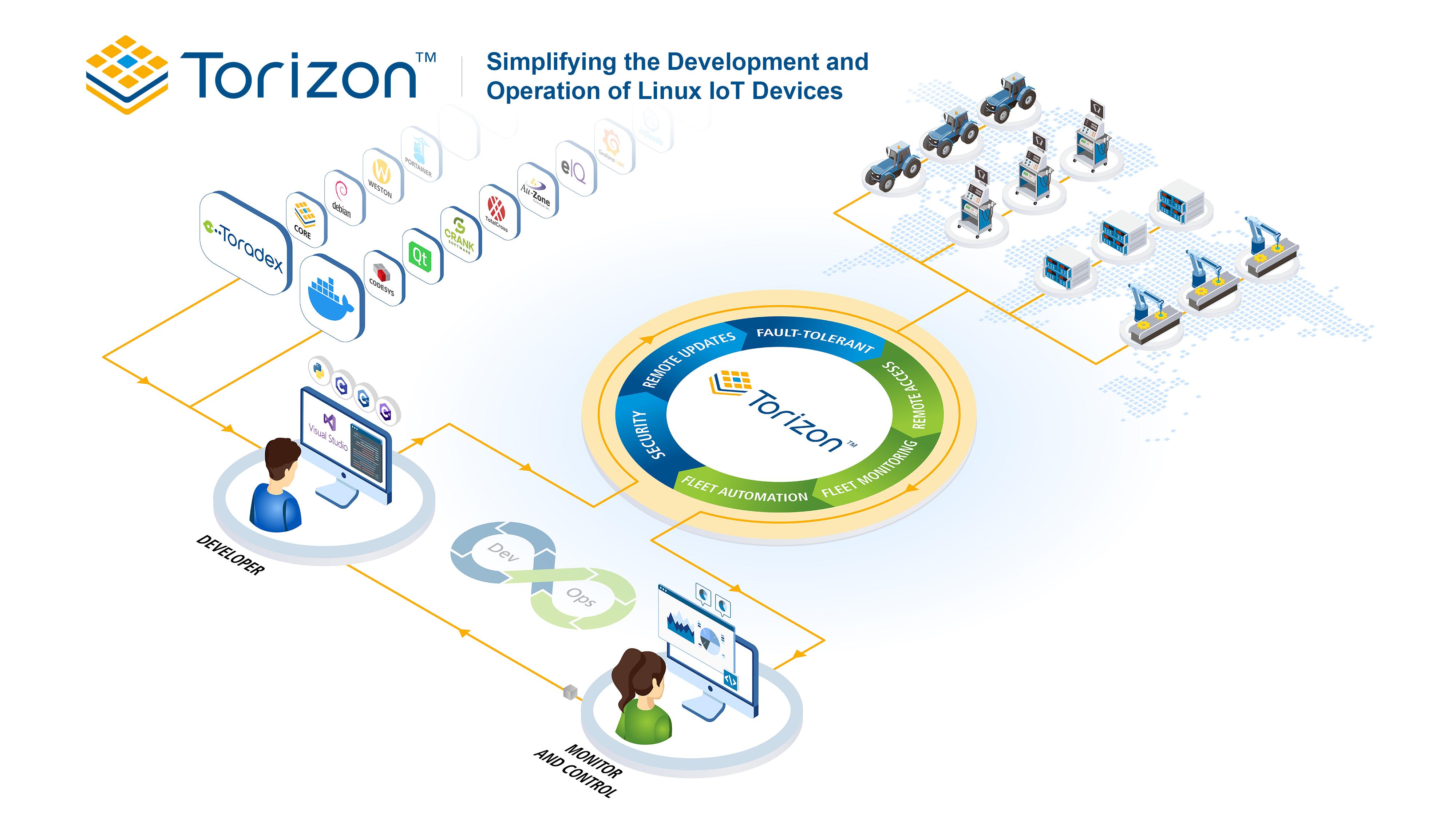 Torizon Platform