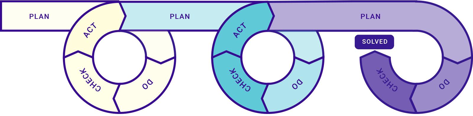Agile development approaches