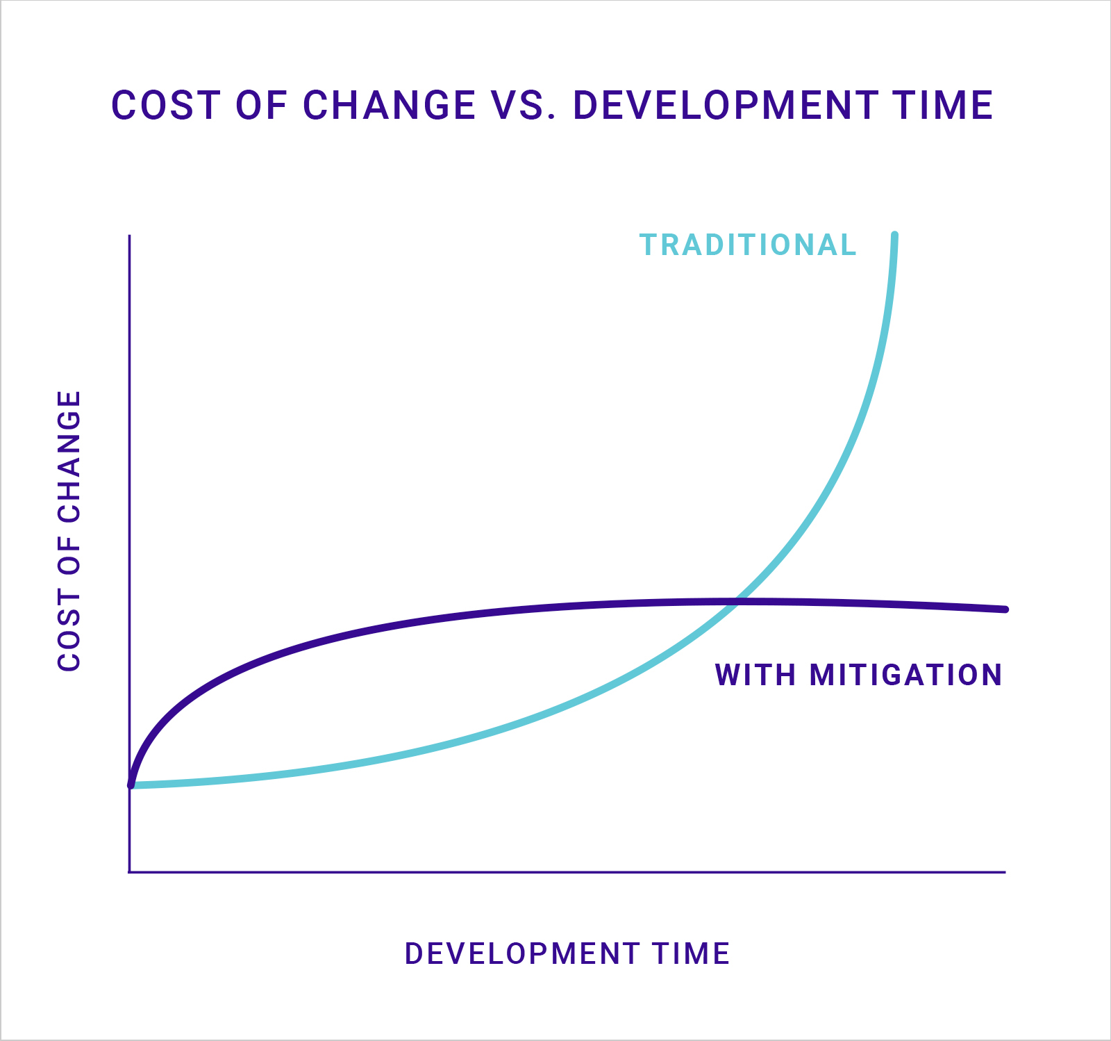 Cost of Change - Development Time