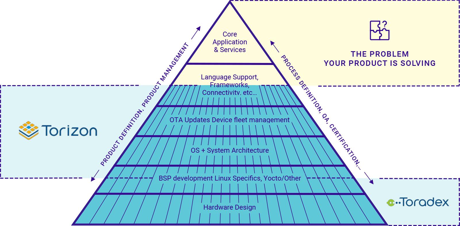 Product, Process Management